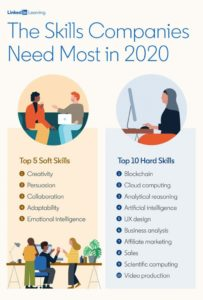 Blockchain: Top In-demand Skill of 2020 - All You Need to Know!
