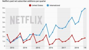 Netflix Subscribers Have Increased Instead Of Increment In Streaming Competition