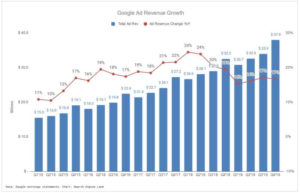 Google's Q4 2019 Earnings Has Given 5 Takeaways For The Marketers