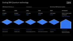 IBM Unveils Roadmap For Quantum Computing, Promising 100 Times Faster Program Execution