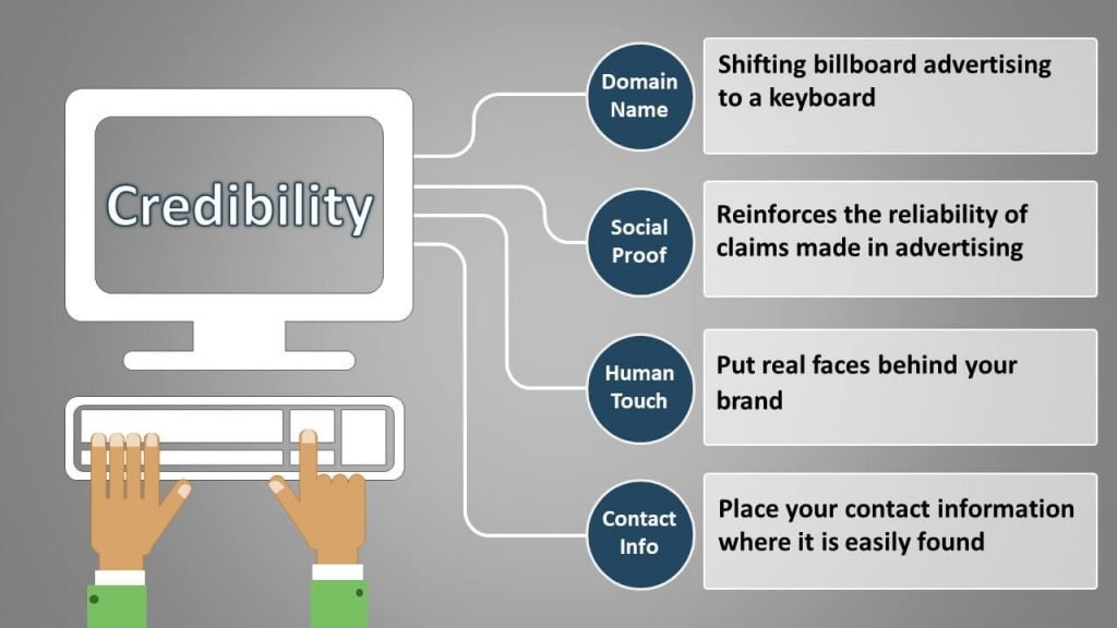 HELPS BOOST THE CREDIBILITY OF YOUR WEBSITE